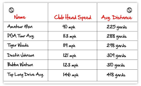Unique Club Head Speed Shaft Flex Chart Club Head Speed