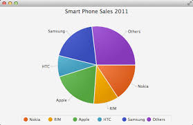 Sales Pie Chart Adding Animation To A Javafx Pie Chart Anderson Software
