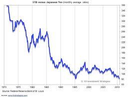Skillful Yen History Chart Japanese Yen To Us Dollar History