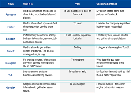 Social Media Comparison Chart What You Need To Know About Social Media Even If You Dont