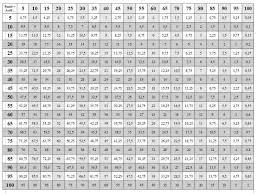 Kids : Fascinating Math Charts Grade 4 Glossary Library Of Virtual ...