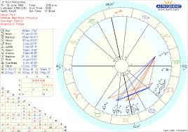 Paul Mccartney Birth Chart Il Tema Natale Di Paul Mccartney Gemelli Ascendente Pesci