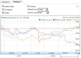 Finance Charts Google Google Operating System Better Charts In Google Finance