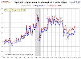 Weekly Gas Prices Since 2000 Economy Spot Price