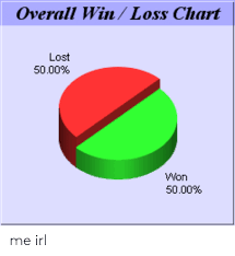Win Loss Chart Overall Winloss Chart Lost 5000 Won 5000 Me Irl Lost