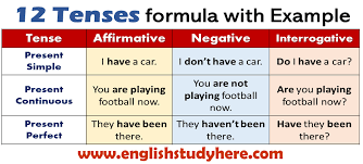 12 Tenses Formula With Example 12 Tenses Formula With
