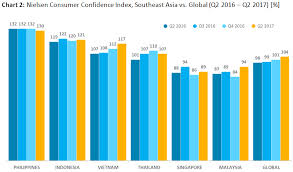 Consumer Confidence Index Chart 2017 Malaysian Consumer Confidence Ranked 28th Globally