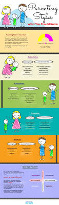 parenting styles characteristics and effects parenting for brain 4 baumrind parenting styles definition