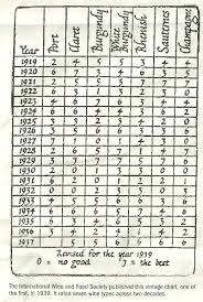 White Burgundy Vintage Chart Vintages Chart Pull The Cork