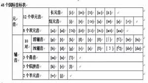 Scheme for the chinese phonetic alphabet. Chinese International Phonetic Alphabet Page 1 Line 17qq Com