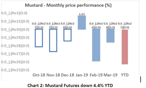 Mustard Seed Mustard Prices Face The Squeeze China Exports