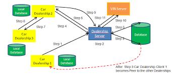 dealership software   vin decoding app   activity diagramdealership application activity diagram