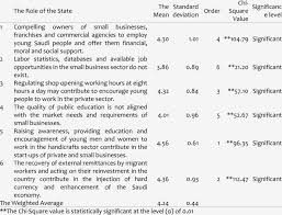 Small Business Questionnaire Display Of The Arithmetic Mean And Standard Deviation Of The Sample