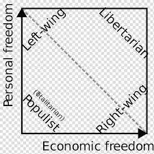 Left Right Chart Nolan Chart Right Wing Politics Left Right Political