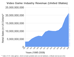 Game Industry Sales Data The Acagamic
