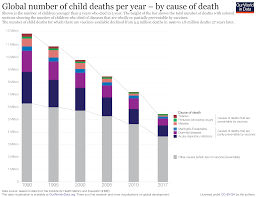 Child Injection Chart Vaccination Our World In Data