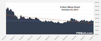 Silver Prices Long Term Historical Silver Charts Pmbull Com