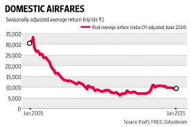 Air Fare Is 66 Lower Against 2005 Levels Shows Iata Study