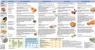 A Good Diet Chart La Femme Tips