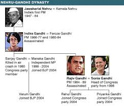 Feroze Gandhi Family Chart Gandhi Family Tree Related Keywords Suggestions Gandhi