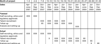 Clinical Trial Gantt Chart Gantt Chart Of Trial Timetable And Progress Download