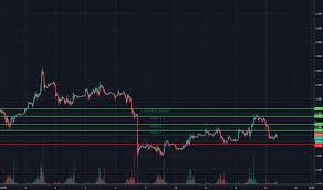 Ng Price Chart Natural Gas Futures Chart Ng Futures Quotes Tradingview