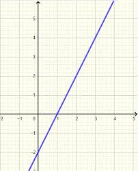 find equation of a line from a graph