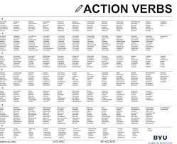 Action Verb List Action Words List Kozanozdra In Resume Verb All