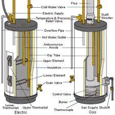 electric hot water tank wiring diagram wiring diagrams schematics wiring diagram rheem hot water heater at Wiring Diagram Hot Water Heater
