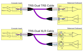 trs cable wiring just another wiring diagram blog • q should mixer insert connections be balanced or unbalanced rh soundonsound com trs connector cable trs stereo cable wiring