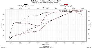 sport touring net year later a vfrf review if you looked at the black lines you ll see how the bazzaz z bomb improves performance the z bomb is just a plug in version of a known wiring harness