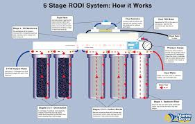 Fish Tank Maintenance Chart How A 6 Stage Reverse Osmosis Deionization Ro Di System