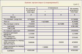 Бухгалтерский баланс и его смысл ru Бухгалтерский баланс бухгалтерского учета Дисциплина Бухгалтерская финансовая отчетность КУРСОВАЯ РАБОТА по теме Бухгалтерский баланс