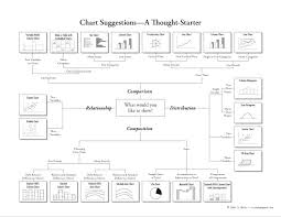 Abela S Chart Type Hierarchy How To Choose A Good Chart For Powerpoint Presentations