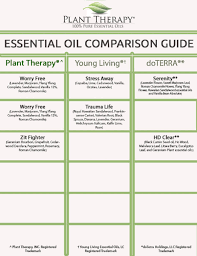 Essential Oils Chart Printable Plant Therapy Synergy Comparison Chart Plant Therapy Blog