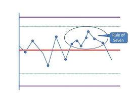 Control Chart Versus Run Chart Pm Study Circle