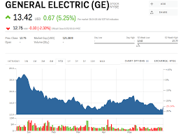 Ge 20 Year Stock Chart Ge Stock General Electric Stock Price Today Markets Insider