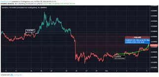 Cardano Price Chart Cardano Price Indicates Bearish Short Term Tostart Accepts