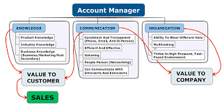 Account Managers Account Manager Job Description Template Workable ...