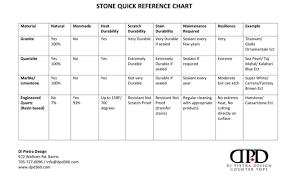 Quartz Stone Colour Chart Stone Tips Di Pietra Deisgn Countertops