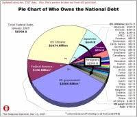 National Debt Pie Chart Myconfinedspace