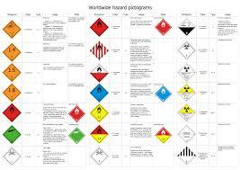 Transport Hazard Pictograms Conceptdraw Com