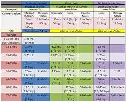 Medicine Dosage Chart For Infants Tylenol Ibuprofen And Benadryl Dosage Chart For Infants