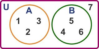 Disjoint Venn Diagram Example Sets Part 2 Lesson