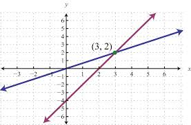 solve by graphing geometrically a linear system