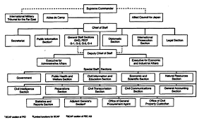Updated Organizational Chart Of Bureau Of Customs