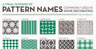 Pattern Names Extraordinary Free Download Pattern Names Commonly Used In Home Decorating