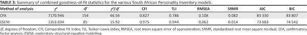PDF] Investigating the factor structure of the South African Personality  Inventory – English version | Semantic Scholar