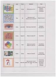 Bloom And Lahey Chart Bright Lahey Chart My Lahey Chart Org Inspirational