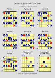 Guitar Hero Charts Blues Guitar Scales F Mixolydian Mode Guitar Scales